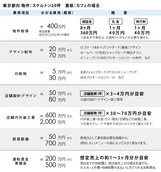 QA総額図表